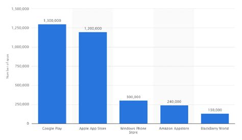 Play Store Vs Istore Play Store Vs Apple App Store Match Au Sommet