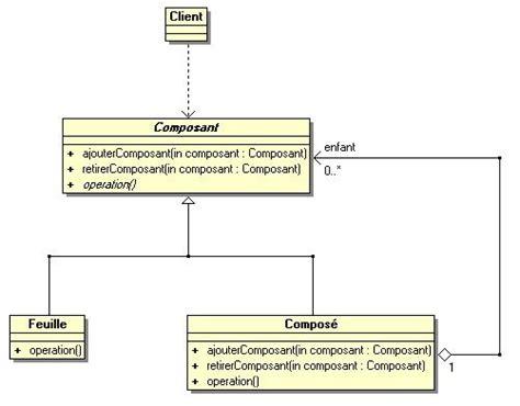 c composite pattern multiple types le blog de bokc design pattern composite