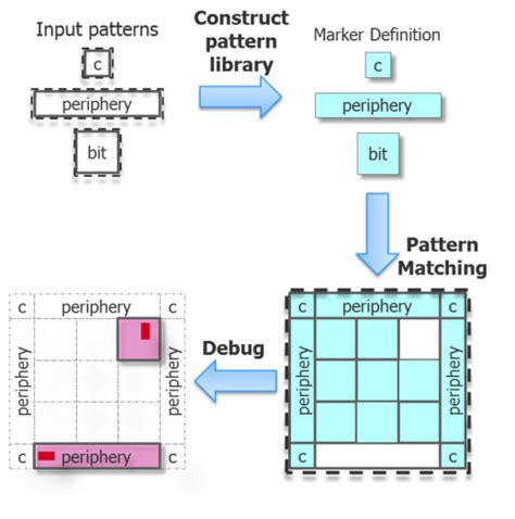 image pattern matching library using automated pattern matching for sram physical