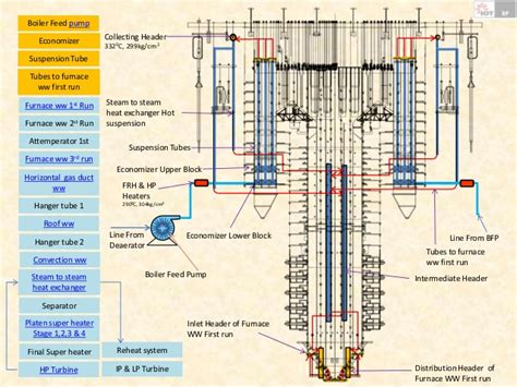 power plant boiler diagram solar steam engine diagram steam power elsavadorla