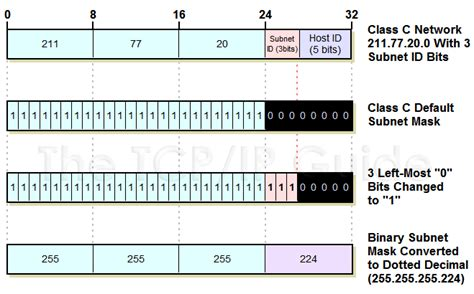 subnetting tutorial class c image gallery subnetting explained