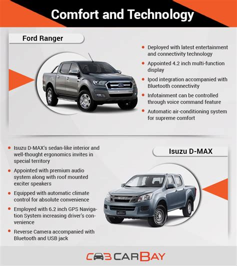 comfort technologies ford ranger vs isuzu d max tough fight between renowned