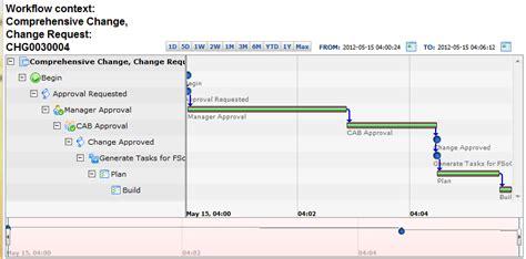 workflow timeline show a task workflow timeline servicenow guru