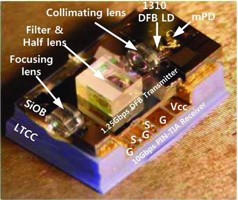silicon optical bench compact bidirectional optical subassembly vertically