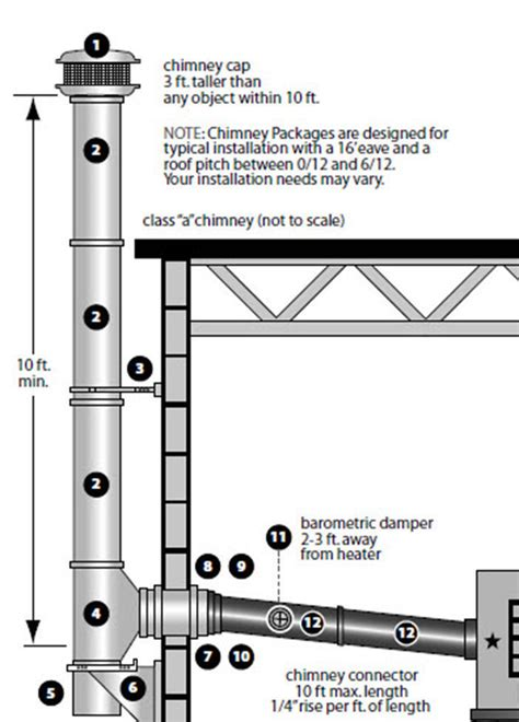 Fireplace Pipe Heater by Venting Chimney Kit For High Btu Heaters 8 Quot Pipe Thru