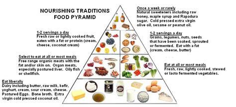 Weston Price Detox by Real Food Pyramid Dr Jenn S Recipes