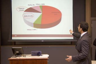 Simon Mba Concentrations by Time Mba Curriculum