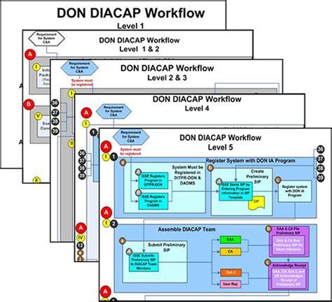 diacap implementation plan template chips articles don diacap transition