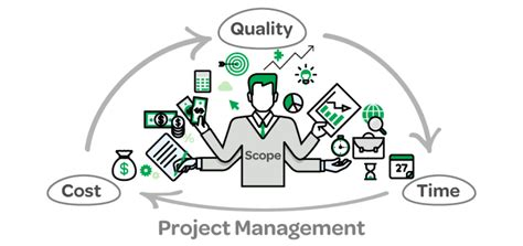 Will Mba Help Get Into Project Management by Project Management Office Verde