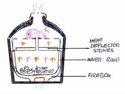 beginners guide  barbecue smoking  glossary  terms