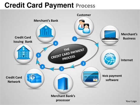 ppt themes for image processing credit card payment process powerpoint presentation templates