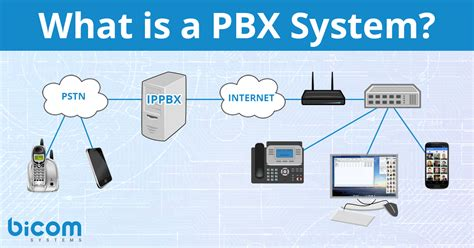 ip systems hosted pbx bicom systems