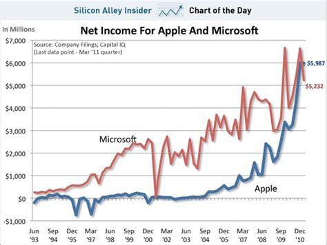 Microsoft Profitability Quot Made Apple Great By Ignoring Profit Quot Wiredpen