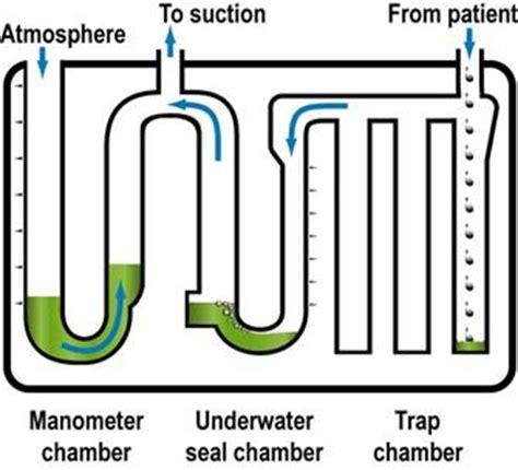 underwater seal drain swinging chest drain insertion