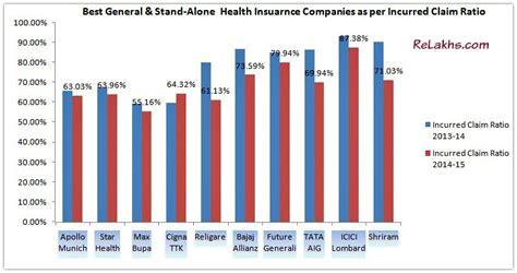best health insurance companies best health insurance companies incurred claim ratio 2015