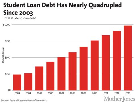 student loan debt and buying a house student loan debt is a beast here are elizabeth warren s