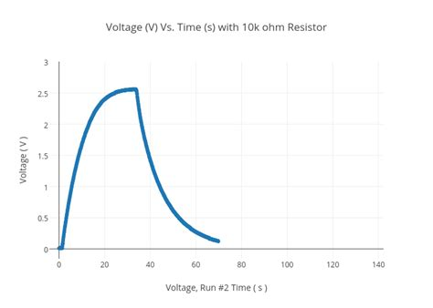 resistor power rating vs time resistor power vs time 28 images electrical resistance and ohm s theory question about quot