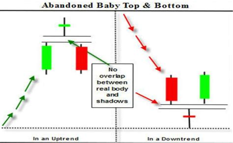 candlestick pattern wick how to trade the abandoned baby candlestick pattern bull