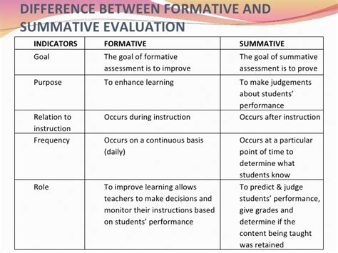 Summative Assessment Template cce presentation