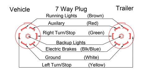7 way trailer wiring diagram basic seven way trailer