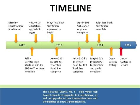 how to doodle in powerpoint how to draw a timeline timeline maker exle draw