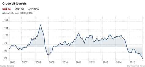 pattern maker jobs in germany why the rapid fall of crude oil barrel price business