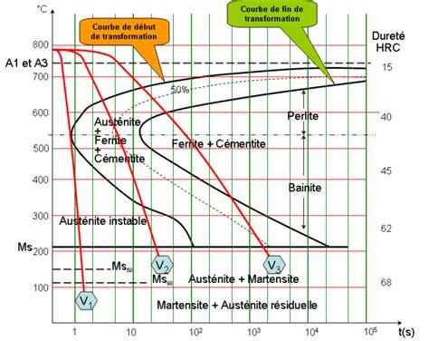 ttt diagram pin ttt diagram for eutectoid steel on