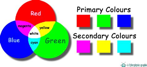 three secondary colors cyberphysics colour addition primary and secondary