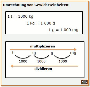 Quadratmeter Rechner by Gewichte Umrechnen Rechnen Umrechnen