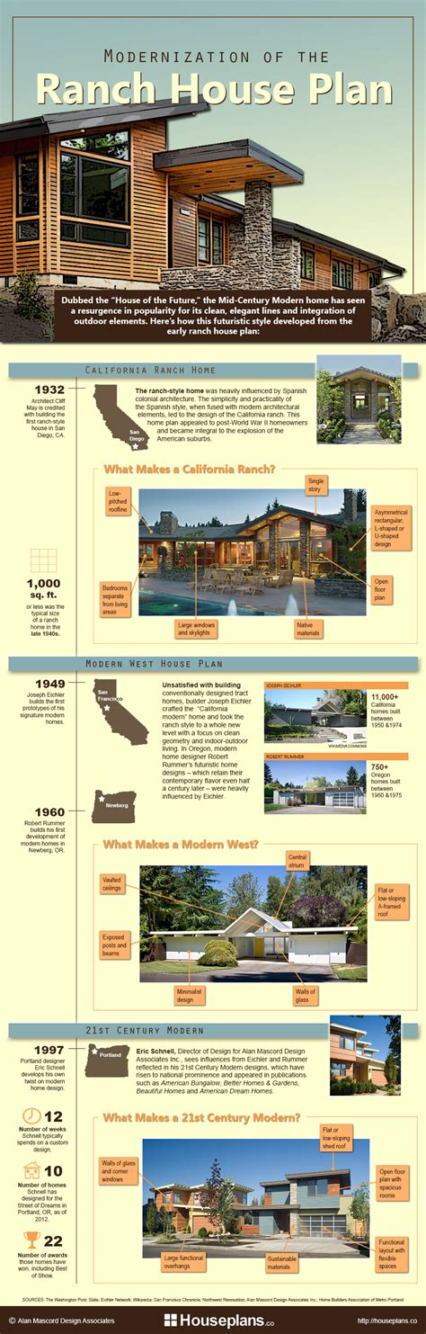 home design articles modernization of the ranch house plan infographic