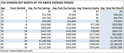 average net worth upper middle class the average net worth by age for the upper middle class