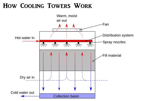 diagram cooling tower working principle evaporative