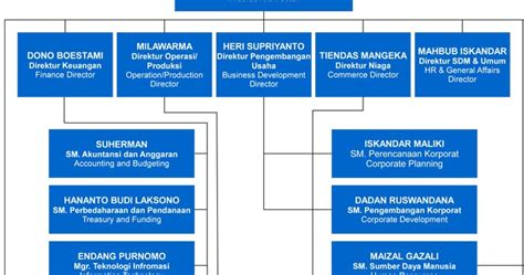 faktor membuat struktur organisasi pengertian macam macam dan faktor faktor yang