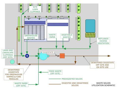 farm layout definition farm plan diagram repair wiring scheme