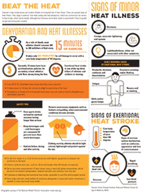 Infographic Handouts Nata Heat And Illness Prevention Template