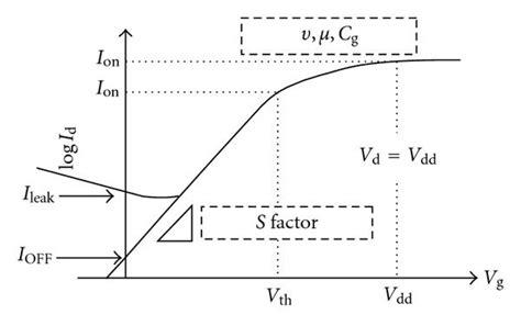 vlsi design journal impact factor advancement in nanoscale cmos device design en route to