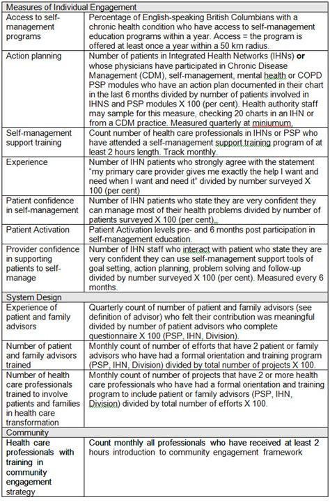 challenges in measuring patient participation case