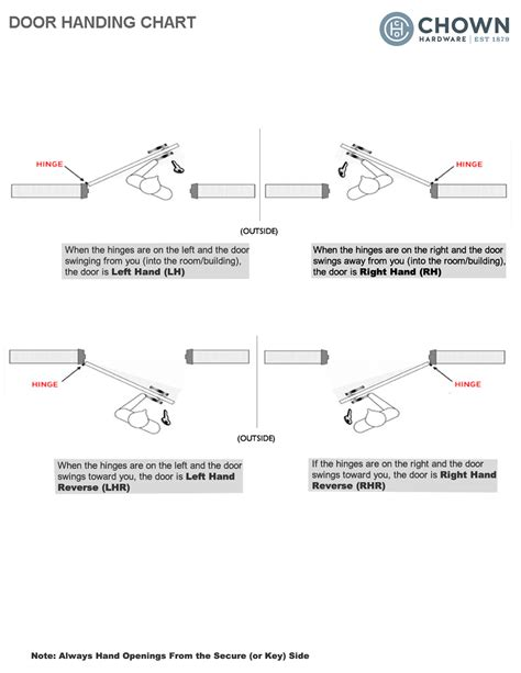 door swings explained door handing explained door handing chart quot quot sc quot 1 quot st