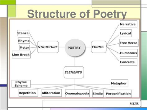 definition generic structure of biography structure of poetry