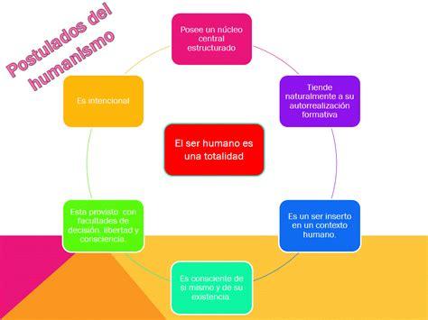 Modelo Curricular Humanista Pdf normal cinco de mayo quot teor 237 a humanista quot