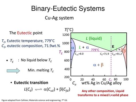 binary peritectic phase diagram eutectic phase diagram ppt 28 images ppt eutectic and