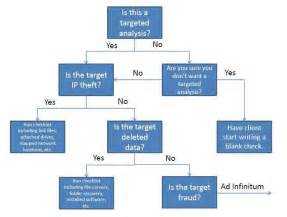 yes no decision tree template unallocated musings