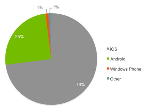 apple vs android sales ios activation in enterprise jumps to 73 percent increasing apple s lead android