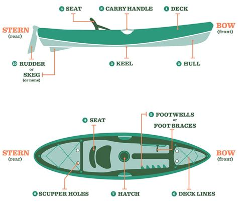 kayak boats rei parts of a kayak understanding your boat rei expert advice