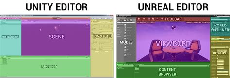 unity layout system unreal engine 4 for unity developers