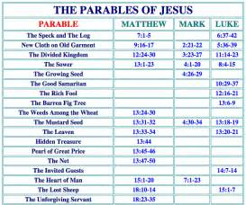 chronological list of parables of jesus myideasbedroom