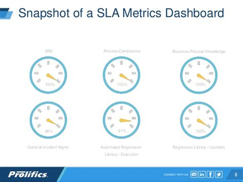 service desk sla metrics testing as a managed service using slas and kpis