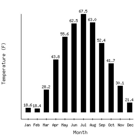 moscow temperature recent monthly temperature trends in moscow russia
