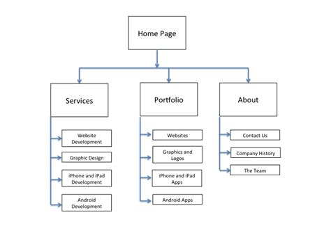 org chart website important concepts for beginning web developers to