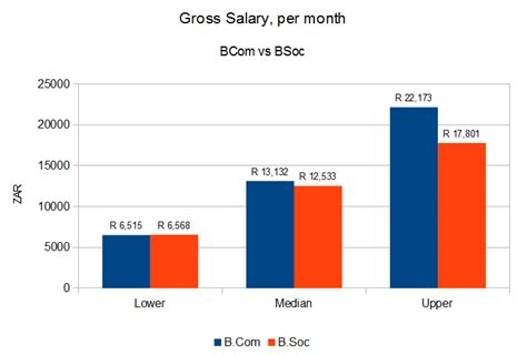 Mba Vs Actuarial Science by Social Sciences Vs Commerce Graduate Salaries In Sa